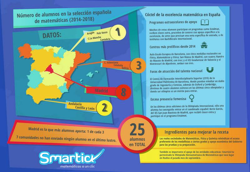 299621aa7 Un alumno de Castilla-La Mancha en la selección olímpica de ...